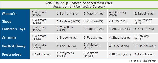 Retail Roundup - October 2012