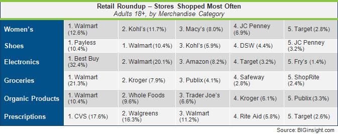 Retail Roundup - November 2012