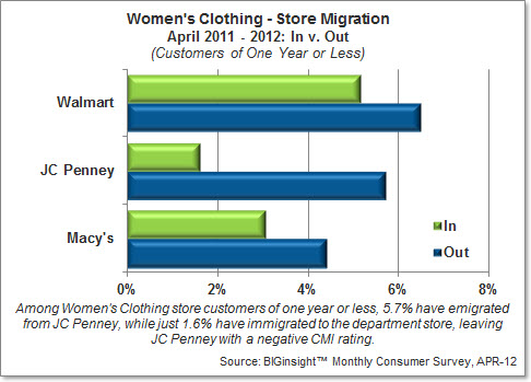 Consumer Migration Index - Women's Clothing