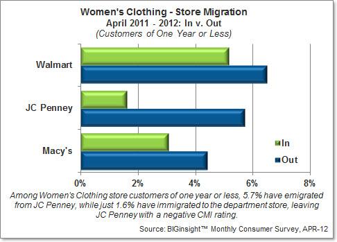 Consumer Migration Index - Women's Clothing