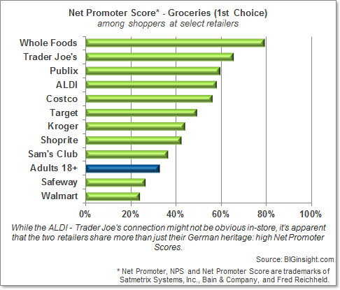 Consumer Buzz: Groceries