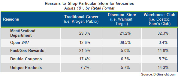 Groceries - Reasons to Shop