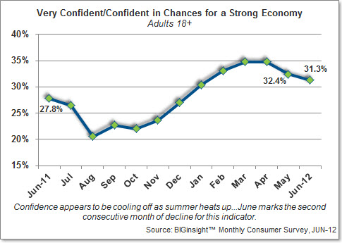 Very Confident/Confident in Chances for a Strong Economy