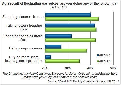 As a result of fluctuating gas prices, are you doing any of the following?