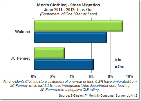Men's Clothing - Store Migration
