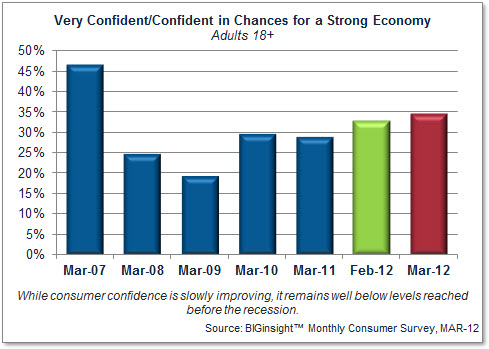 Consumer Confidence