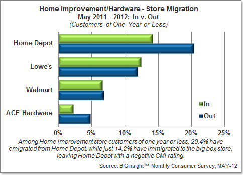 Consumer Migration - Home Improvement/Hardware